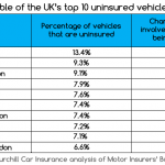 The top 10 areas for uninsured drivers
